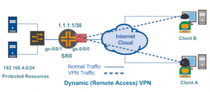 Configure Dynamic VPN in Juniper SRX