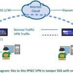Site To Site IPSec VPN in Juniper SSG with one side dynamic IP