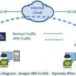 Juniper SRX to SSG - Dynamic site to site IPSec VPN