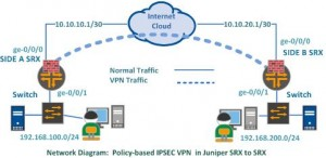 Policy Based IPSec VPN in Juniper SRX to SRX
