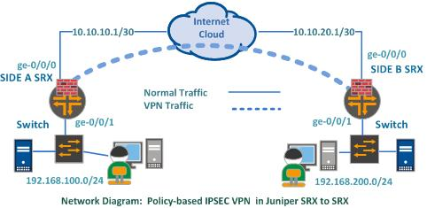 Policy based ipsec vpn in juniper srx to srx fandeluxe