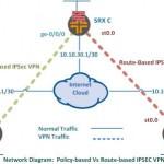Policy Based Vs Route-based IPSec VPN