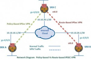 Policy Based Vs Route-based IPSec VPN