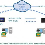 Route based IPSEC VPN between Juniper SRX and Fortigate
