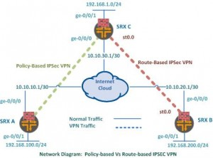 Route-based IPSec VPN in Juniper SRX to SRX