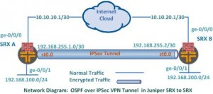 OSPF over IPSec VPN in SRX to SRX